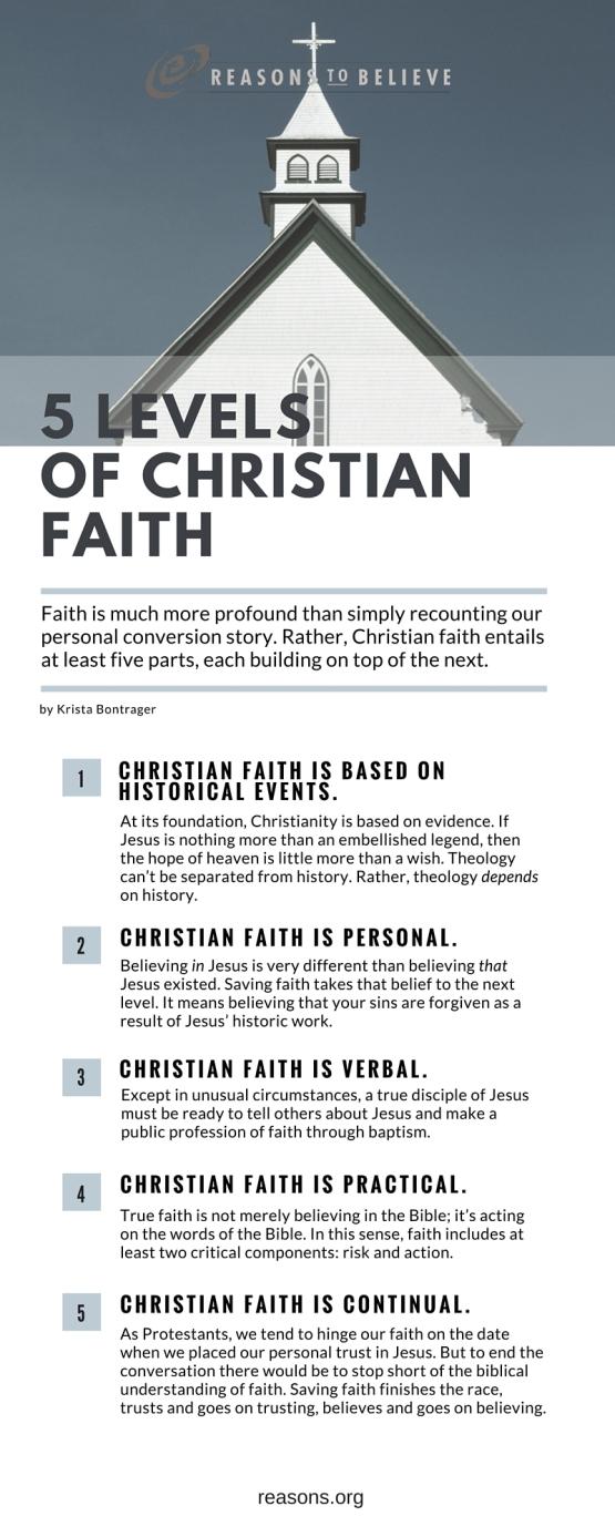 5 Levels of Christian Faith